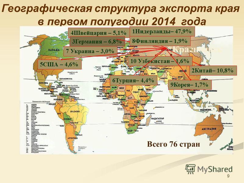 9 Географическая структура экспорта края в первом полугодии 2014 года Красноярск* 7 Украина – 3,0% 2Китай– 10,8% 5США – 4,6% 10 Узбекистан – 1,6% 4Швейцария – 5,1% 3Герммания – 6,8% 6Турция– 4,4% 8Финляиндия – 1,9% 9Корея– 1,7% 1Нидерланды– 47,9% Все