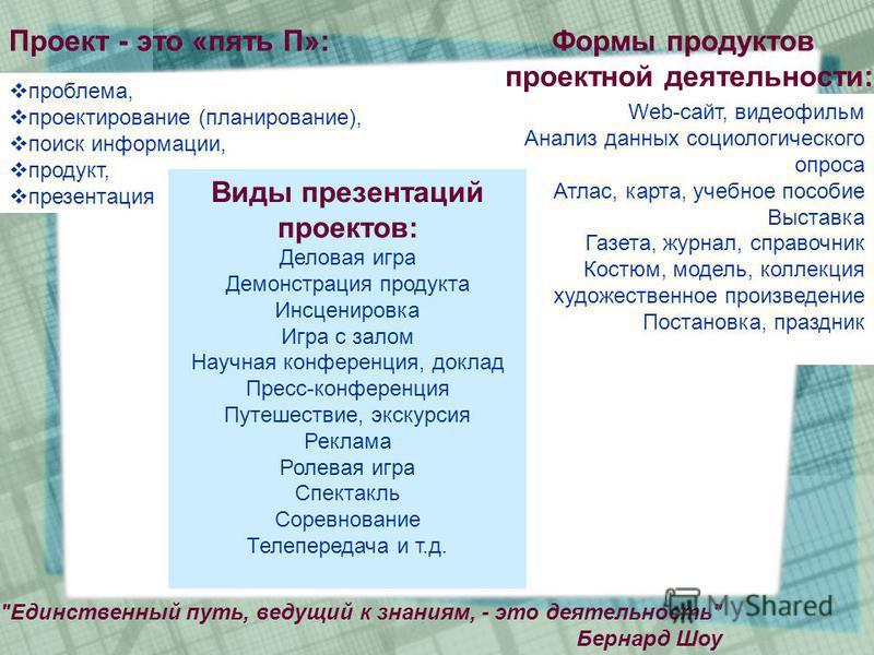 проблема, проектирование (планирование), поиск информации, продукт, презентация Проект - это «пять П»:
