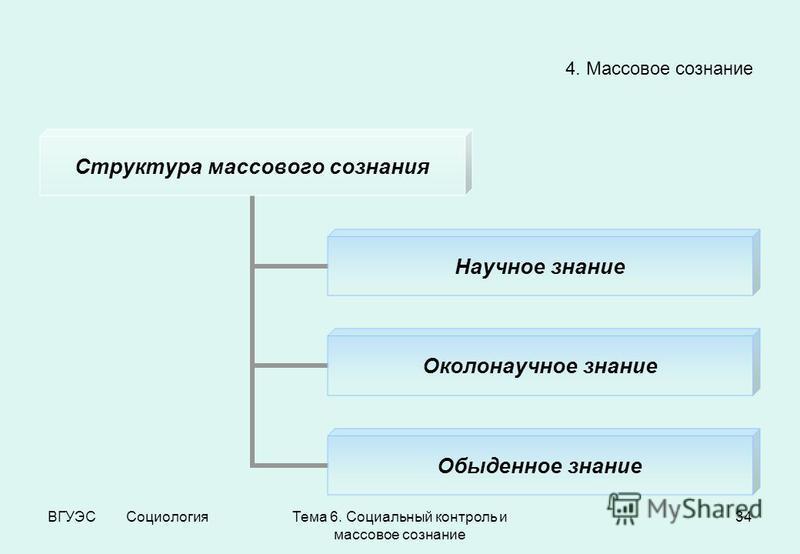 ВГУЭС Социология Тема 6. Социальный контроль и массовое сознание 34 4. Массовое сознание Структура массового сознания Научное знание Околонаучное знание Обыденное знание