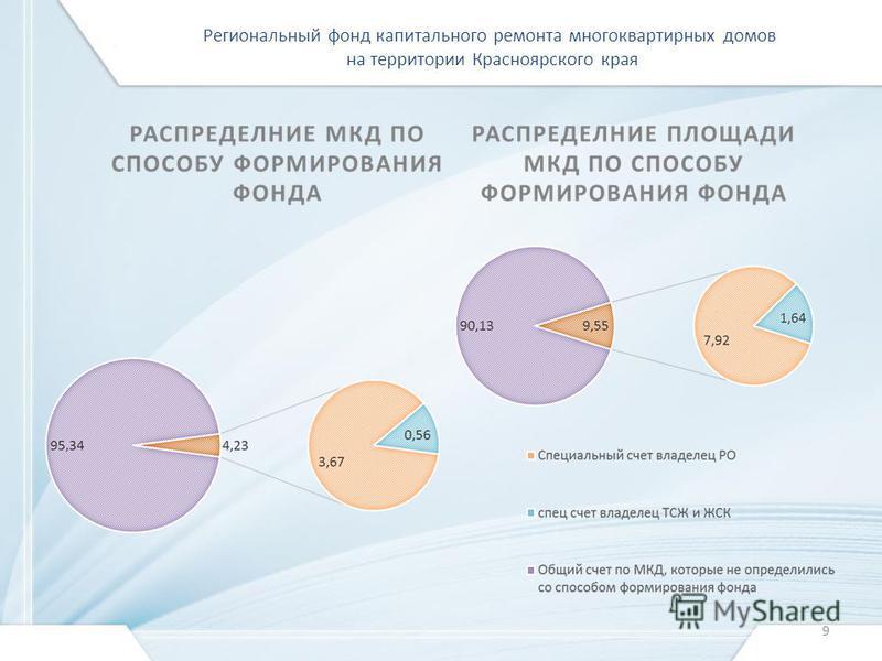 Региональный фонд капитального ремонта многоквартирных домов на территории Красноярского края 9