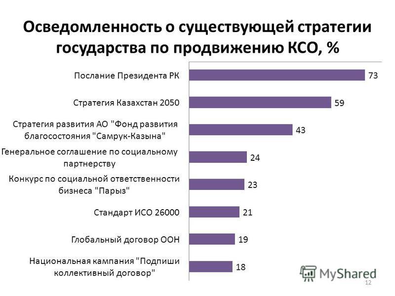 12 Осведомленность о существующей стратегии государства по продвижению КСО, %