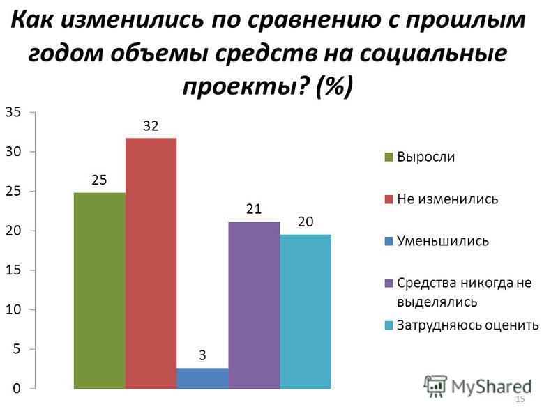 15 Как изменились по сравнению с прошлым годом объемы средств на социальные проекты? (%)