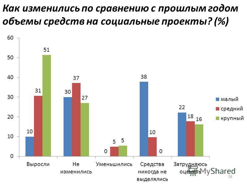 16 Как изменились по сравнению с прошлым годом объемы средств на социальные проекты? (%)