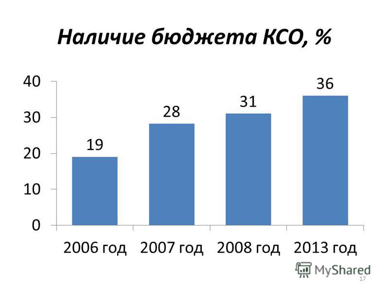 Наличие бюджета КСО, % 17