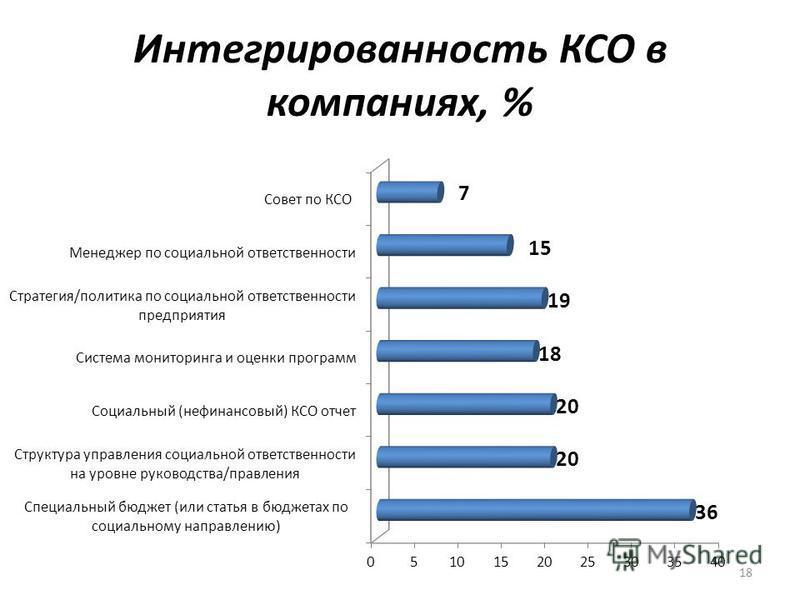 Интегрированность КСО в компаниях, % 18