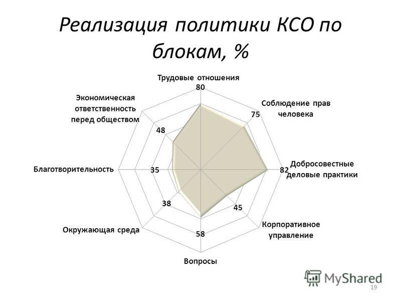 Реализация политики КСО по блокам, % 19