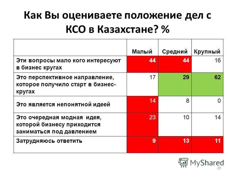 Как Вы оцениваете положение дел с КСО в Казахстане? % Малый СреднийКрупный Эти вопросы мало кого интересуют в бизнес кругах 44 16 Это перспективное направление, которое получило старт в бизнес- кругах 172962 Это является непонятной идеей 1480 Это оче