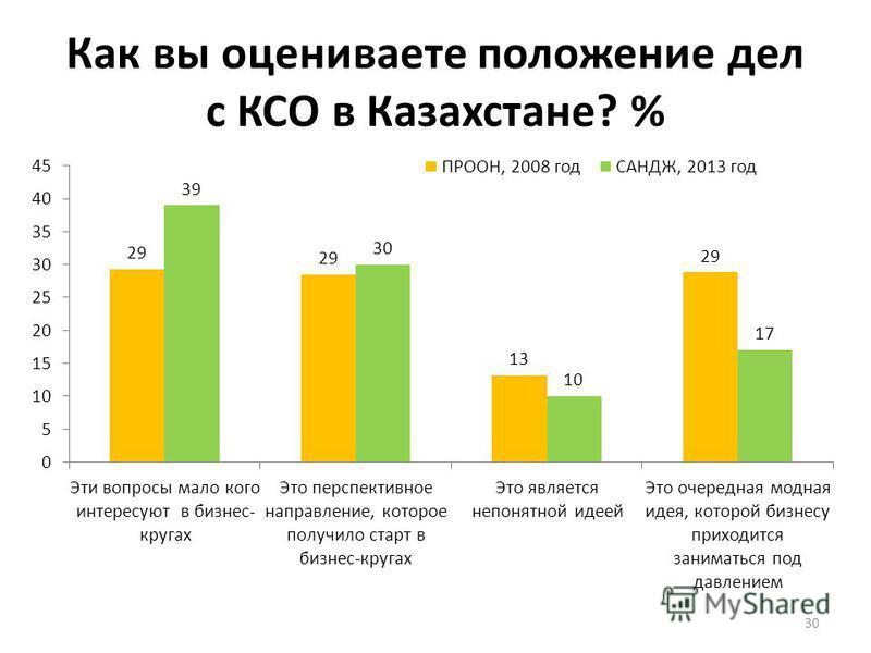 Как вы оцениваете положение дел с КСО в Казахстане? % 30