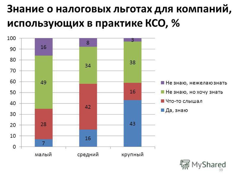 39 Знание о налоговых льготах для компаний, использующих в практике КСО, %