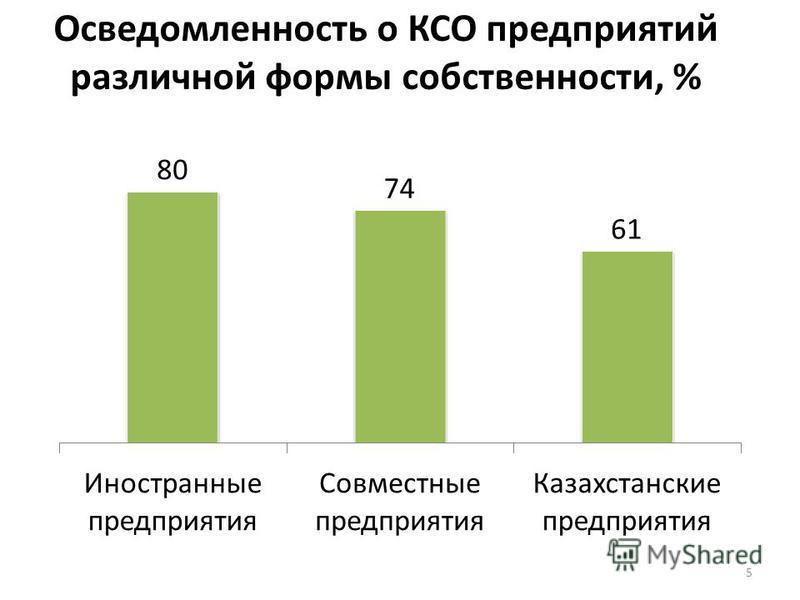 Осведомленность о КСО предприятииий различной формы собственности, % 5