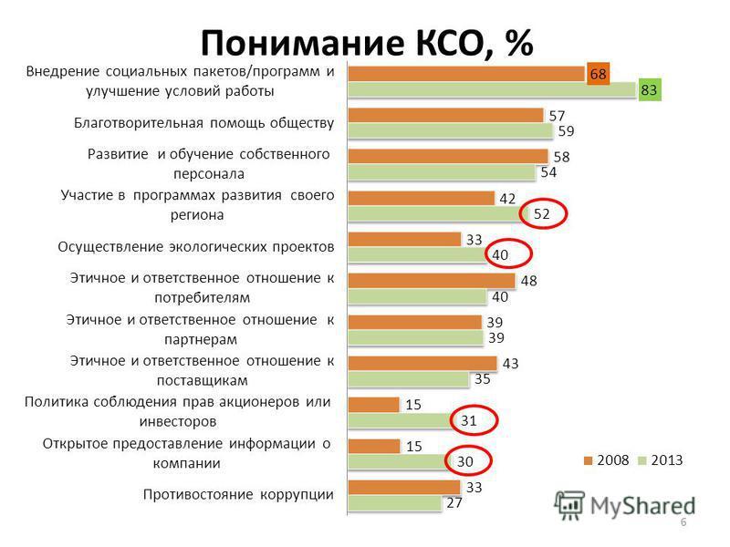 Понимание КСО, % 6