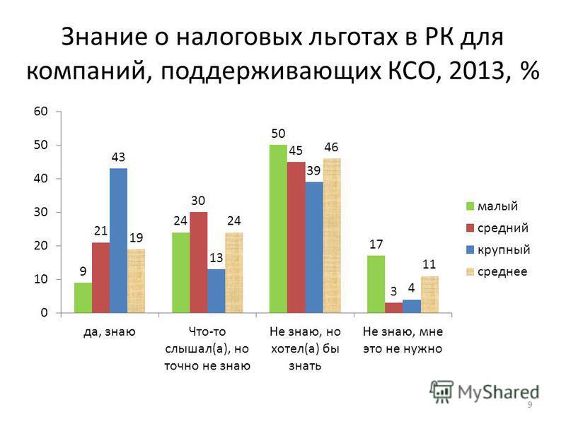 Знание о налоговых льготах в РК для компаний, поддерживающих КСО, 2013, % 9