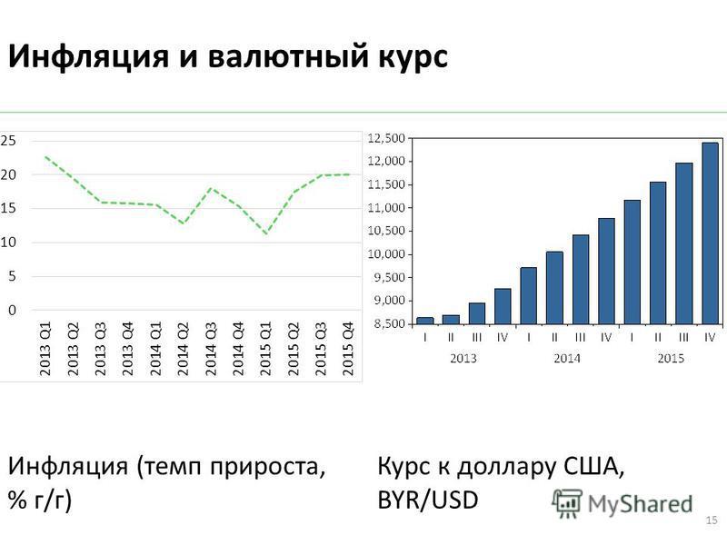 Инфляция и валютный курс Инфляция (темп прироста, % г/г) Курс к доллару США, BYR/USD 15