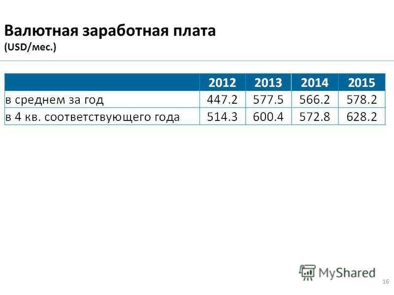 Валютная заработная плата (USD/мес.) 16