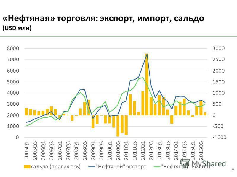 «Нефтяная» торговля: экспорт, импорт, сальдо (USD млн) 18