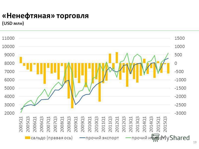 «Ненефтяная» торговля (USD млн) 19