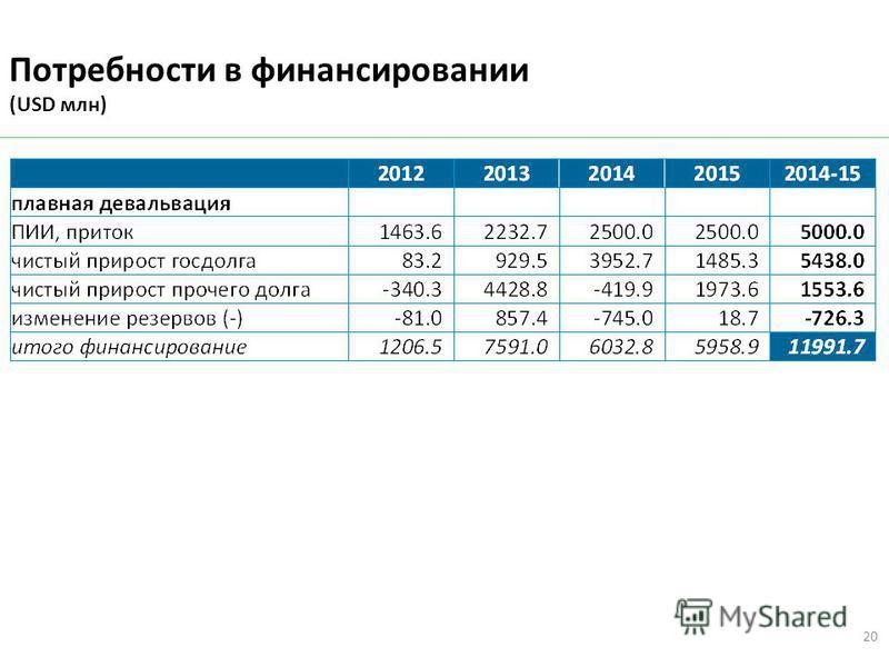 Потребности в финансировании (USD млн) 20