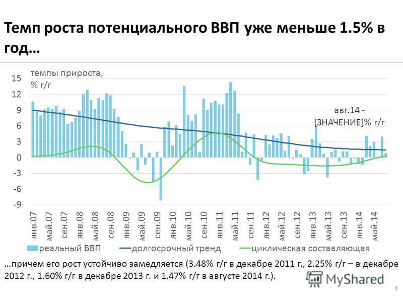 Темп роста потенциального ВВП уже меньше 1.5% в год… …причем его рост устойчиво замедляется (3.48% г/г в декабре 2011 г., 2.25% г/г – в декабре 2012 г., 1.60% г/г в декабре 2013 г. и 1.47% г/г в августе 2014 г.). 4
