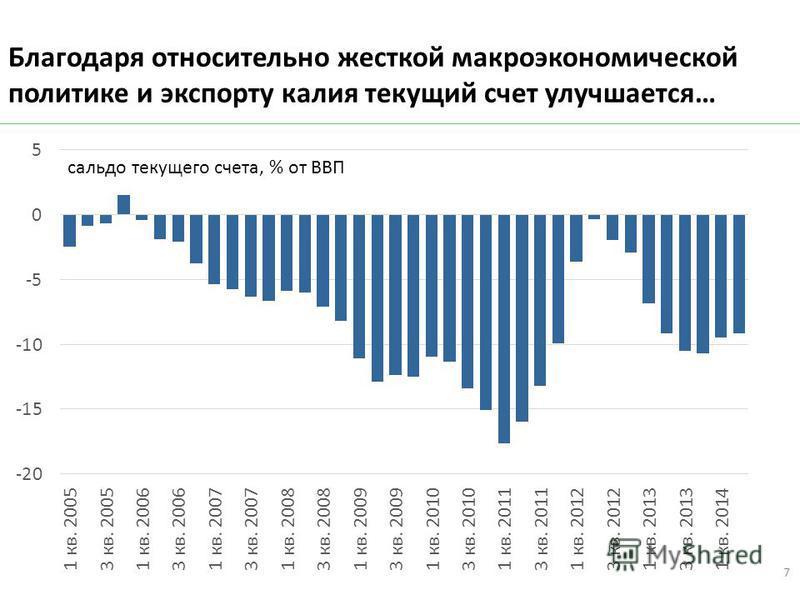 Благодаря относительно жесткой макроэкономической политике и экспорту калия текущий счет улучшается… 7
