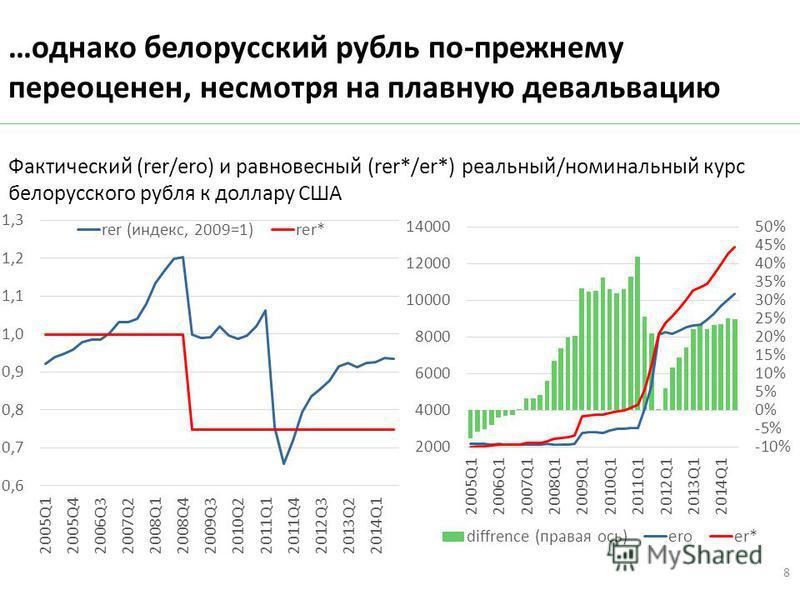 …однако белорусский рубль по-прежнему переоценен, несмотря на плавную девальвацию 8 Фактический (rer/ero) и равновесный (rer*/er*) реальный/номинальный курс белорусского рубля к доллару США