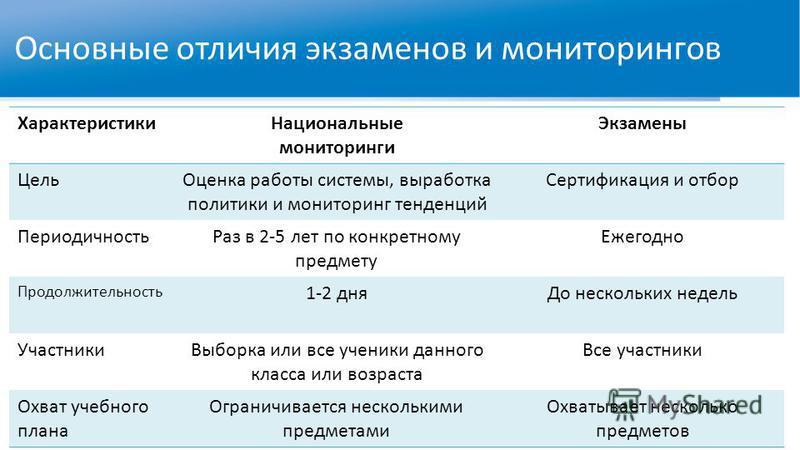 Основные отличия экзаменов и мониторингов Характеристики Национальные мониторинги Экзамены Цель Оценка работы системы, выработка политики и мониторинг тенденций Сертификация и отбор Периодичность Раз в 2-5 лет по конкретному предмету Ежегодно Продолж