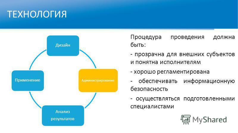 ТЕХНОЛОГИЯ Процедура проведения должна быть: - прозрачна для внешних субъектов и понятна исполнителям - хорошо регламентирована - обеспечивать информационную безопасность - осуществляться подготовленными специалистами Дизайн Администрирование Анализ