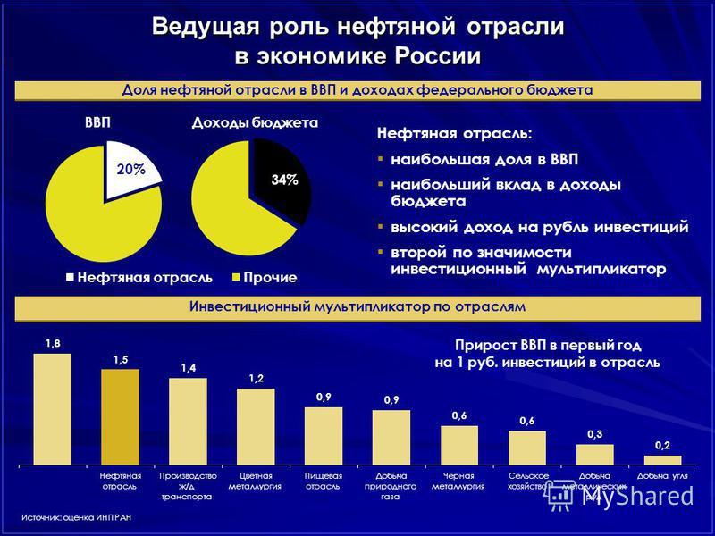 Ведущая роль нефтяной отрасли в экономике России Инвестиционный мультипликатор по отраслям Источник: оценка ИНП РАН Доля нефтяной отрасли в ВВП и доходах федерального бюджета ВВПДоходы бюджета Нефтяная отрасль: наибольшая доля в ВВП наибольший вклад
