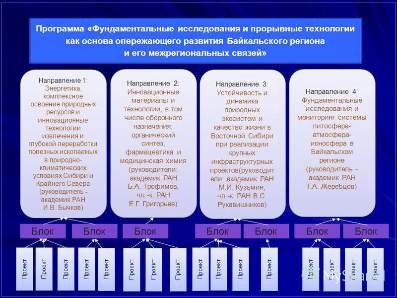 Программа «Фундаментальные исследования и прорывные технологии как основа опережающего развития Байкальского региона и его межрегиональных связей» Направление 1: Энергетика, комплексное освоение природных ресурсов и инновационные технологии извлечени