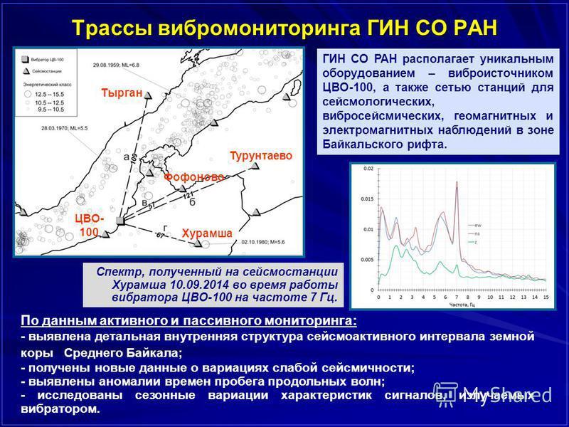 Трассы вибромониторинга ГИН СО РАН ГИН СО РАН располагает уникальным оборудованием – виброисточником ЦВО-100, а также сетью станций для сейсмологических, вибросейсмических, геомагнитных и электромагнитных наблюдений в зоне Байкальского рифта. Спектр,