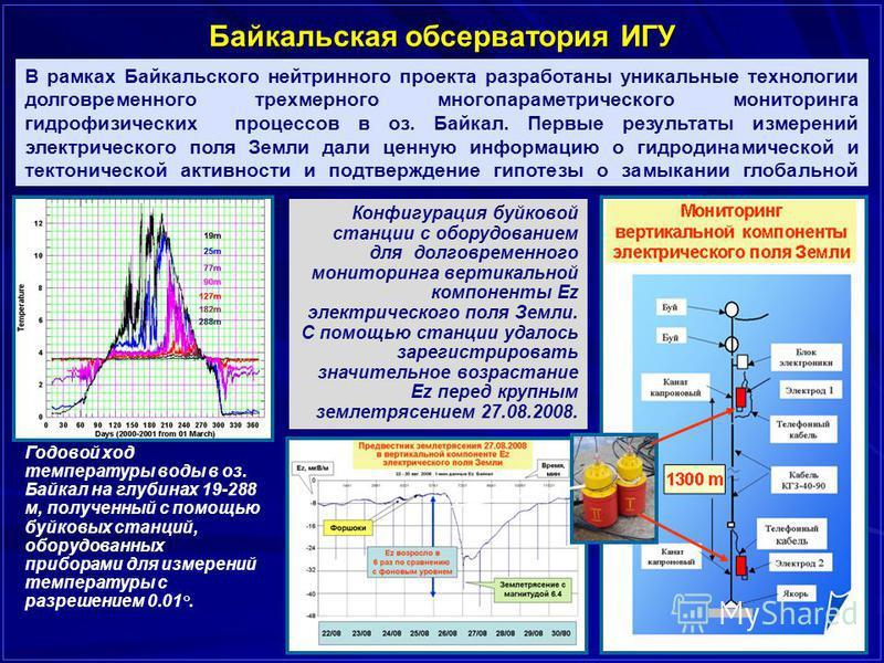 Байкальская обсерватория ИГУ В рамках Байкальского нейтринного проекта разработаны уникальные технологии долговременного трехмерного многопараметрического мониторинга гидрофизических процессов в оз. Байкал. Первые результаты измерений электрического
