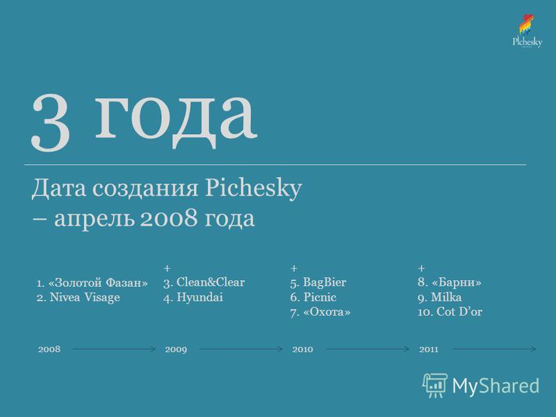 3 года Дата создания Pichesky – апрель 2008 года 2008200920102011 1. «Золотой Фазан» 2. Nivea Visage + 3. Clean&Clear 4. Hyundai + 5. BagBier 6. Picnic 7. «Охота» + 8. «Барни» 9. Milka 10. Cot Dor