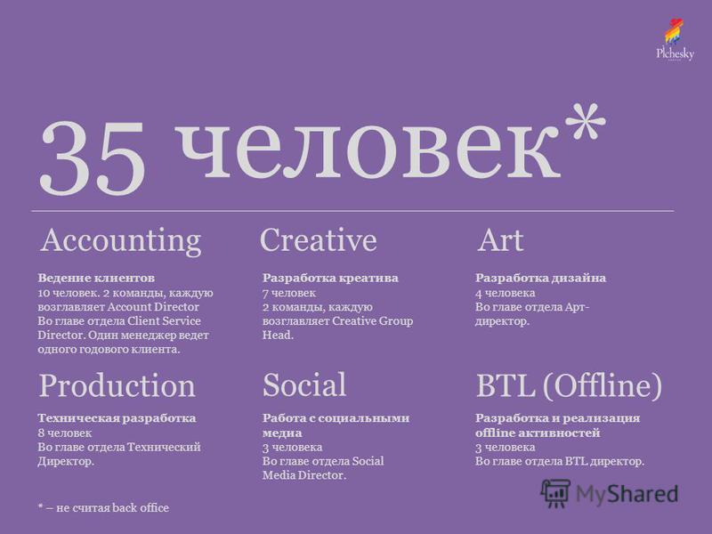 AccountingCreative Production Art Social BTL (Offline) 35 человек* Ведение клиентов 10 человек. 2 команды, каждую возглавляет Account Director Во главе отдела Client Service Director. Один менеджер ведет одного годового клиента. Техническая разработк