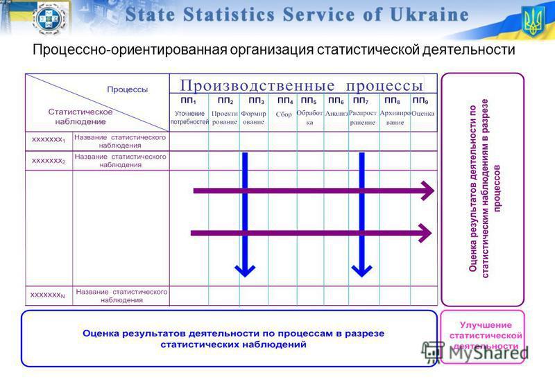Процессно-ориентированная организация статистической деятельности