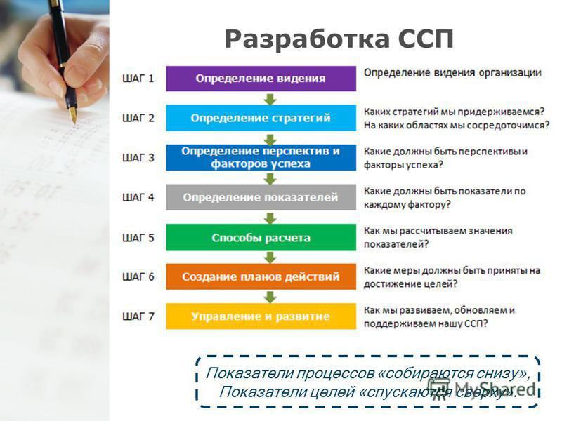 Разработка ССП Показатели процессов «собираются снизу», Показатели целей «спускаются сверху».