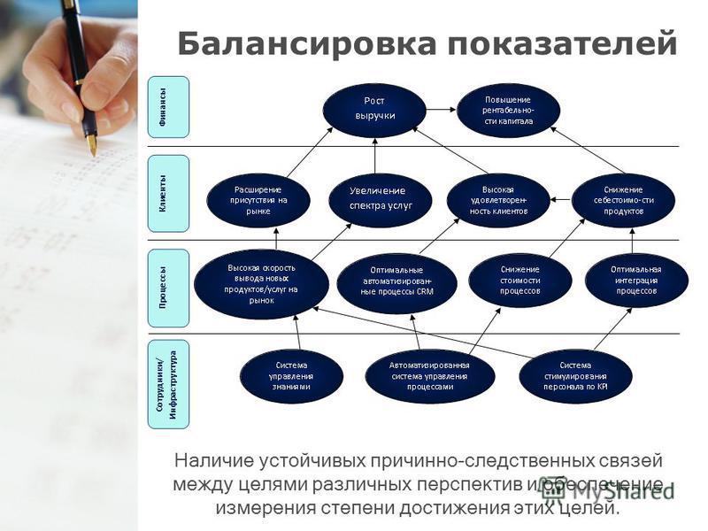 Балансировка показателей Наличие устойчивых причинно-следственных связей между целями различных перспектив и обеспечение измерения степени достижения этих целей.