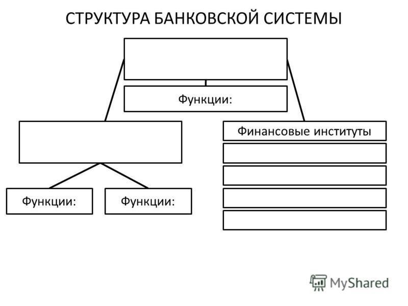 СТРУКТУРА БАНКОВСКОЙ СИСТЕМЫ Функции: Финансовые институты
