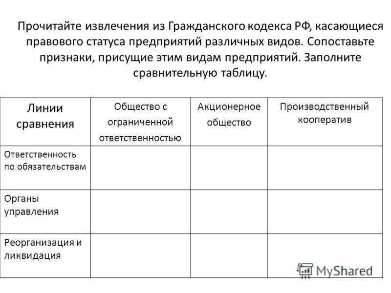 Прочитайте извлечения из Гражданского кодекса РФ, касающиеся правового статуса предприятий различных видов. Сопоставьте признаки, присущие этим видам предприятий. Заполните сравнительную таблицу. Линии сравнения Общество с ограниченной ответственност