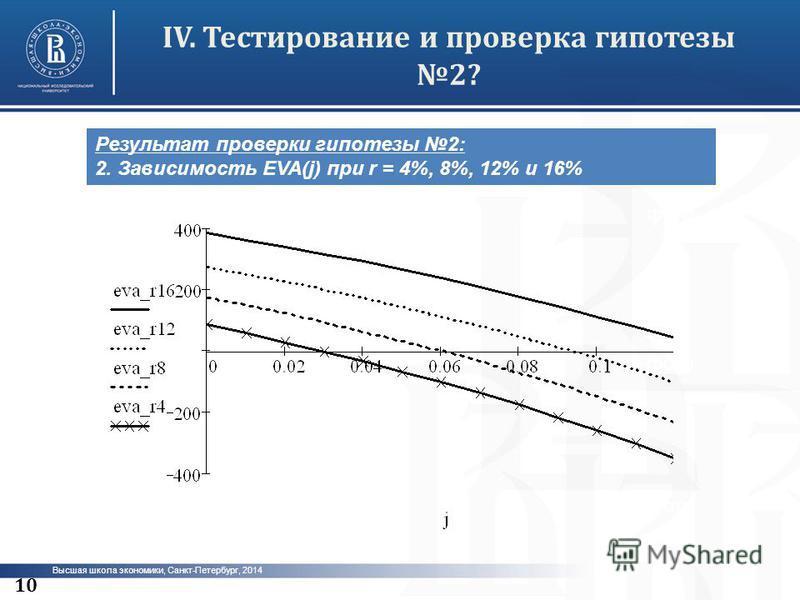 Высшая школа экономики, Санкт-Петербург, 2014 IV.Тестирование и проверка гипотезы 2? фото 10 Результат проверки гипотезы 2: 2. Зависимость EVA(j) при r = 4%, 8%, 12% и 16%
