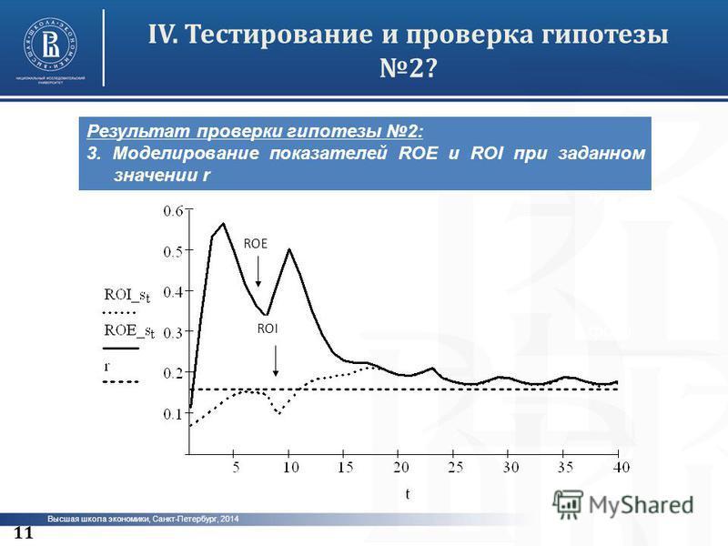 Высшая школа экономики, Санкт-Петербург, 2014 IV.Тестирование и проверка гипотезы 2? фото 11 Результат проверки гипотезы 2: 3. Моделирование показателей ROE и ROI при заданном значении r ROE ROI