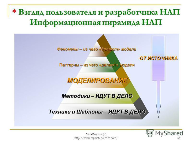 MetaPractice (с) http://www.mymetapractice.com/ 68 УФИМСКИЙ ЦЕНТР МОДЕЛИРОВАНИЯ - Развитие интуиции Итак, вы видите на гистограмме средний процент угадывания по цвету, масти и номиналу при угадывании наобум, и с использованием техник. Мы видим, что ц