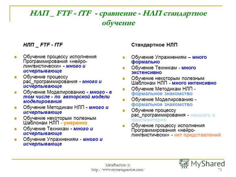 MetaPractice (с) http://www.mymetapractice.com/ 70 * Стратегия обучения Воскресной школы НЛП _ FTF _fTF [Метапрактика] I.Обучение процессу исполнения Программирования «нейро- лингвистически» II.Обучение процессу рас_программирования III.Обучение Моде