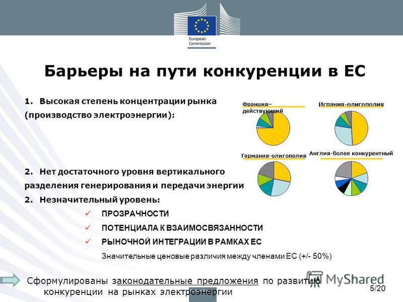 5/20 Барьеры на пути конкуренции в ЕС 1. Высокая степень концентрации рынка (производство электроэнергии): 2. Нет достаточного уровня вертикального разделения генерирования и передачи энергии 2. Незначительный уровень: ПРОЗРАЧНОСТИ ПОТЕНЦИАЛА К ВЗАИМ