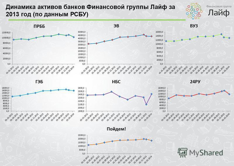 Динамика активов банков Финансовой группы Лайф за 2013 год (по данным РСБУ)
