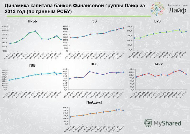 Динамика капитала банков Финансовой группы Лайф за 2013 год (по данным РСБУ)
