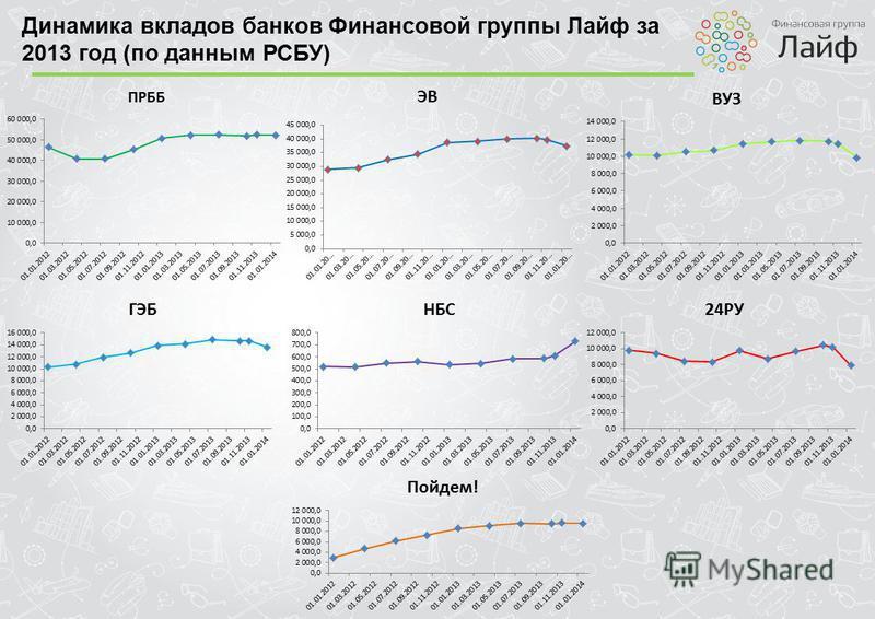 Динамика вкладов банков Финансовой группы Лайф за 2013 год (по данным РСБУ)