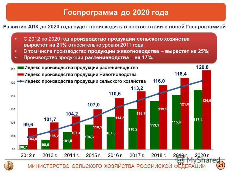 МИНИСТЕРСТВО СЕЛЬСКОГО ХОЗЯЙСТВА РОССИЙСКОЙ ФЕДЕРАЦИИ 21 С 2012 по 2020 год производство продукции сельского хозяйства вырастет на 21% относительно уровня 2011 года. В том числе производство продукции животноводства – вырастет на 25%; Производство пр