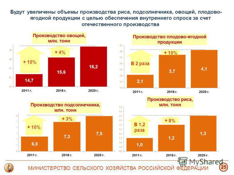 МИНИСТЕРСТВО СЕЛЬСКОГО ХОЗЯЙСТВА РОССИЙСКОЙ ФЕДЕРАЦИИ 25 Будут увеличены объемы производства риса, подсолнечника, овощей, плодово- ягодной продукции с целью обеспечения внутреннего спроса за счет отечественного производства В 1,2 раза + 8% + 10% + 3%