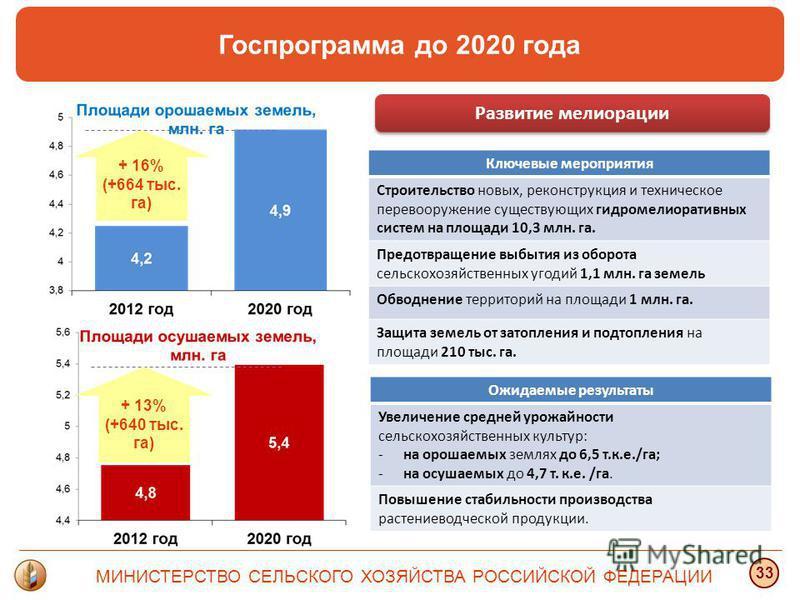 Госпрограмма до 2020 года МИНИСТЕРСТВО СЕЛЬСКОГО ХОЗЯЙСТВА РОССИЙСКОЙ ФЕДЕРАЦИИ 33 + 16% (+664 тыс. га) + 13% (+640 тыс. га) Ключевые мероприятия Строительство новых, реконструкция и техническое перевооружение существующих гидромелиоративных систем н