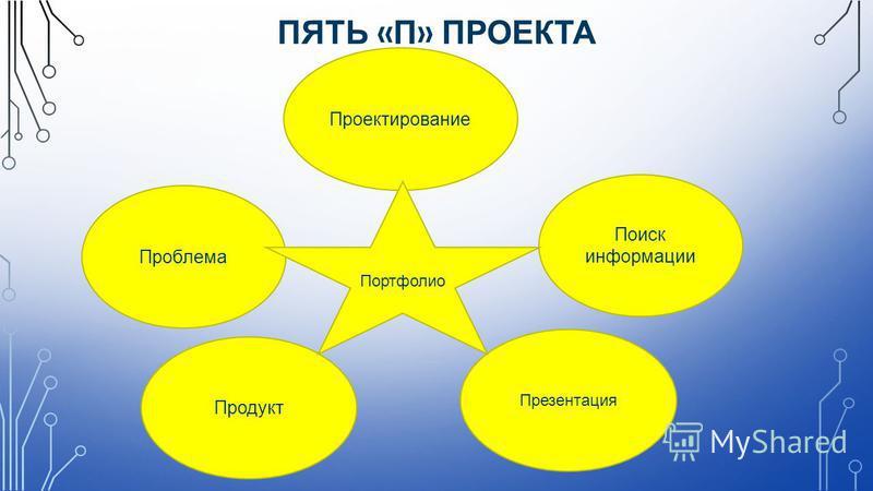 ПЯТЬ « П » ПРОЕКТА Проектирование Поиск информации Проблема Продукт Презентация Портфолио