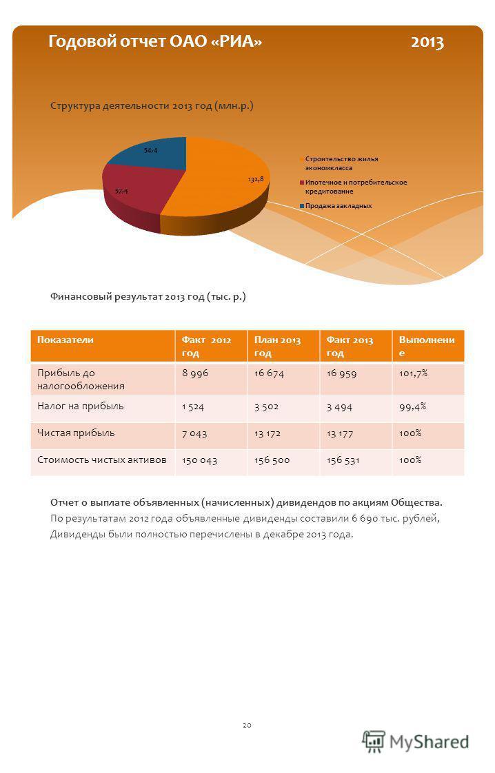 Структура деятельности 2013 год (млн.р.) Финансовый результат 2013 год (тыс. р.) Отчет о выплате объявленных (начисленных) дивидендов по акциям Общества. По результатам 2012 года объявленные дивиденды составили 6 690 тыс. рублей, Дивиденды были полно
